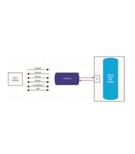 Bluebell TDM-700C - Remote end HD-SDI transmitter card